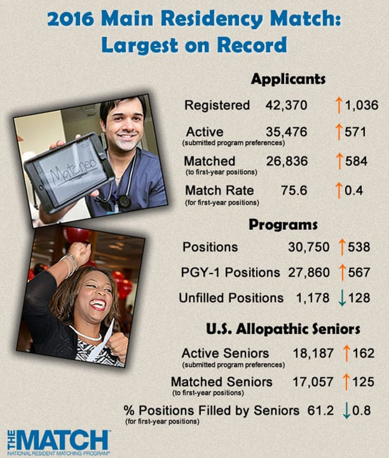 2016 A BANNER YEAR OF THE MATCH: Infographic on NRMP website says 2016 'largest on record.' Image: Courtesy of http://www.nrmp.org/